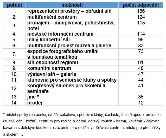 Výsledky ankety - tabulka